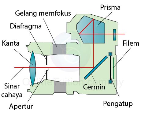 Struktur and Fungsi Kamera-06