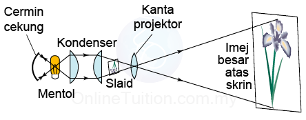 struktur dan fungsi projektor-07