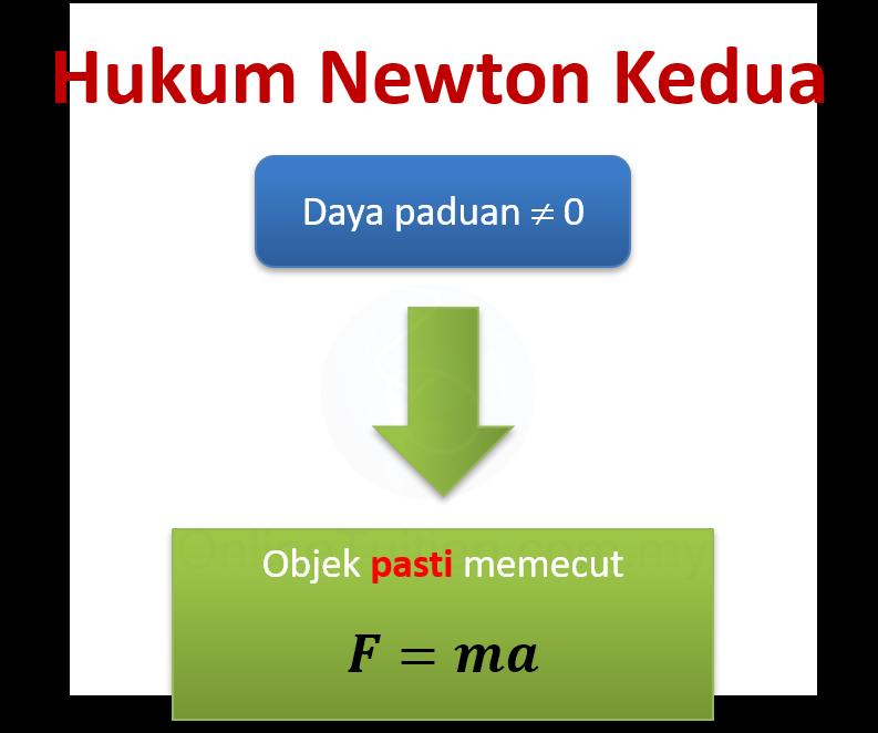 Hukum Newton Kedua