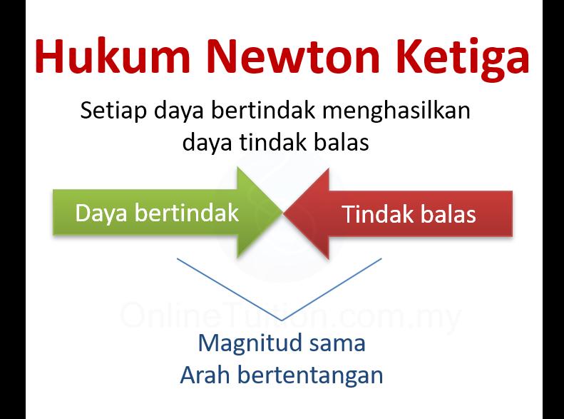 Hukum Newton Ketiga